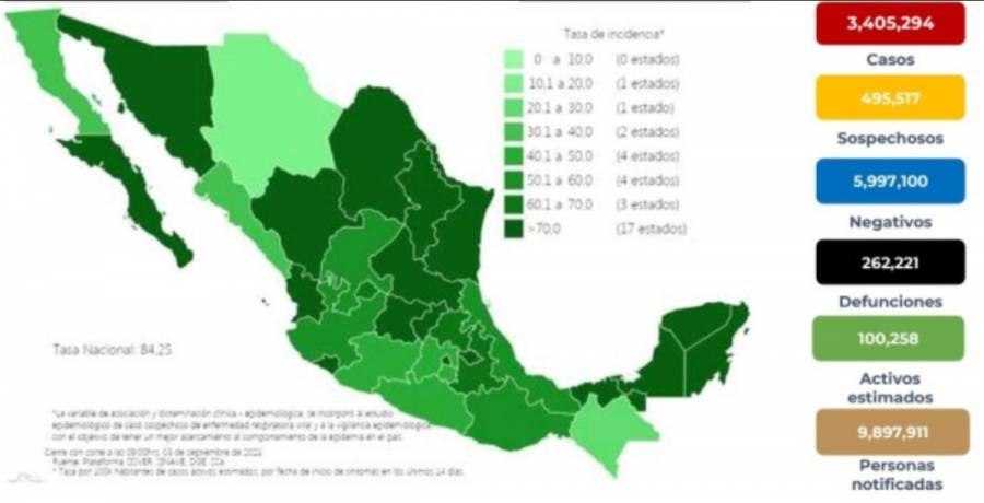 México reporta 3 millones 405 mil 294 casos de Covid-19 y 262 mil 221 mil fallecidos