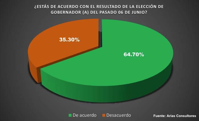 Más del 60% de los potosinos, a favor del triunfo de Ricardo Gallardo