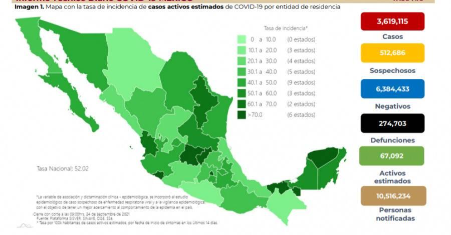 México reporta 3 millones 619 mil 115 casos de Covid-19 y 274 mil 703 fallecidos