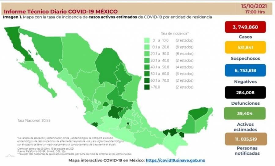 México reporta suma 3 millones 749 mil 860 casos de Covid-19 y 284 mil 8 fallecidos