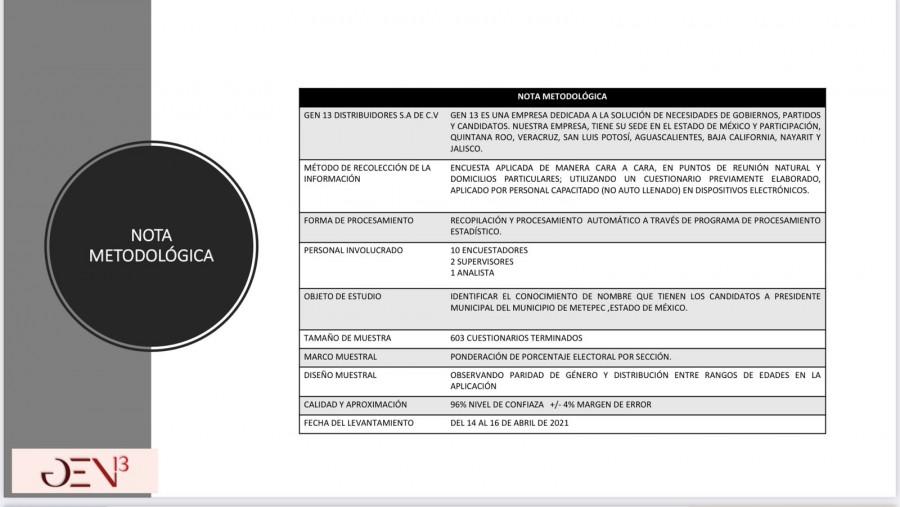 Encuesta de empresa certificada por el INE revela triunfo de Gamboa en Metepec