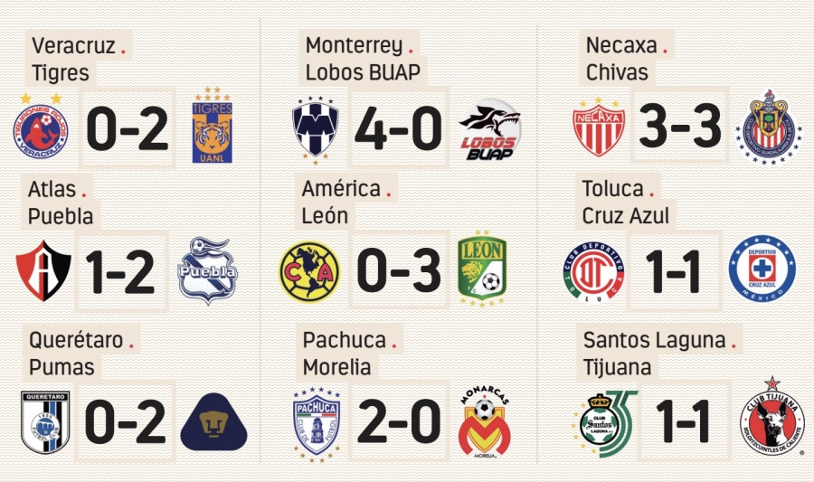 Resultados Liga Mx / Jornada 6 / Clausura 2019