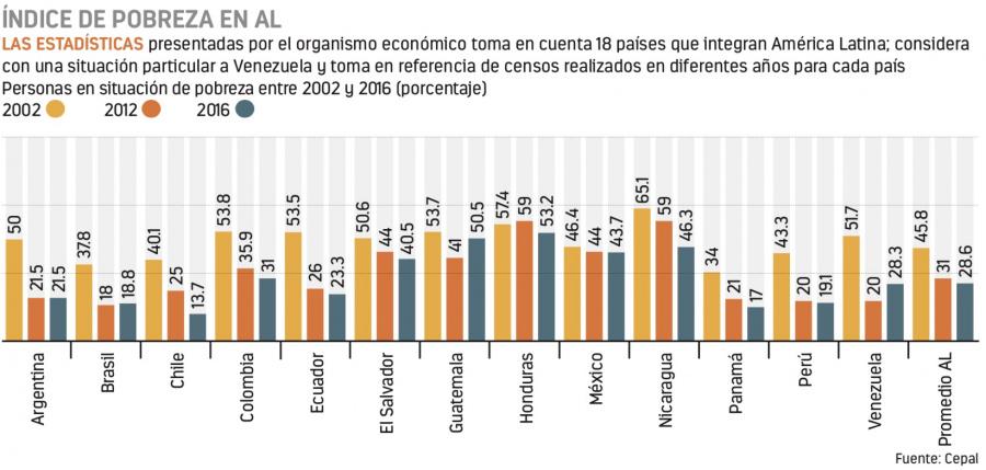 La pobreza en AL, estable; en México, disminuye: CEPAL