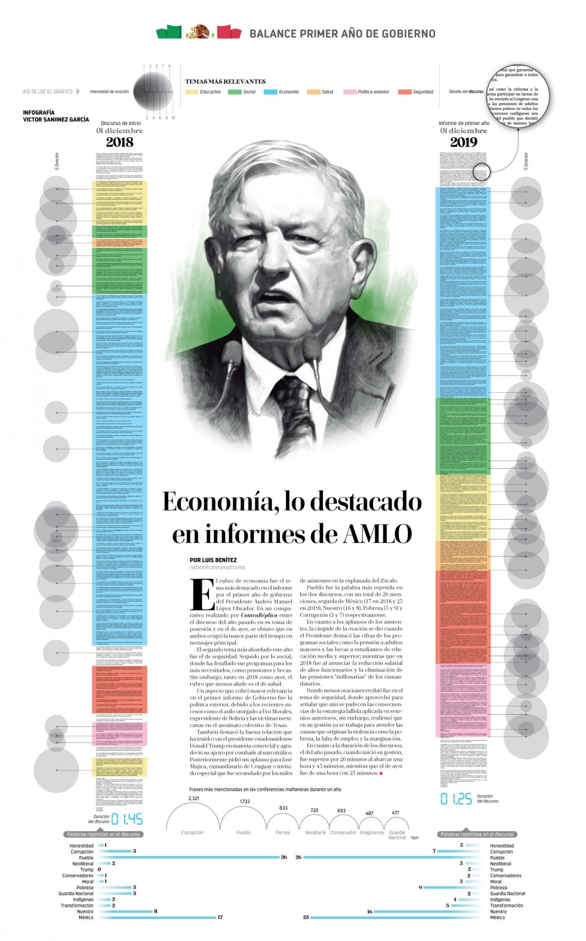 Economía, lo destacado en informes de AMLO