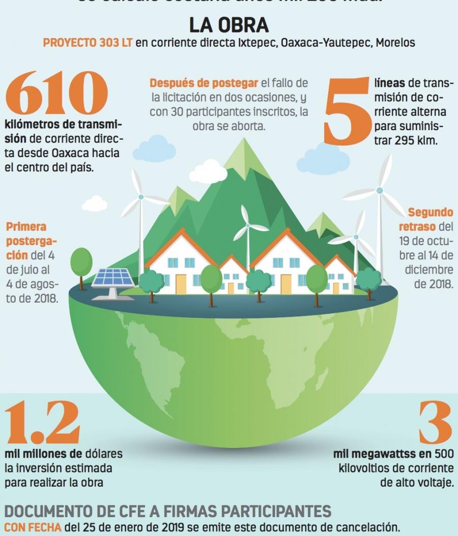 Cancela la CFE red de energía limpia para el país