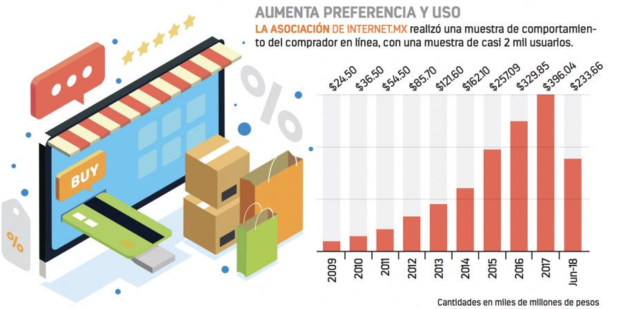 Crece más de 20 por ciento el comercio electrónico en México