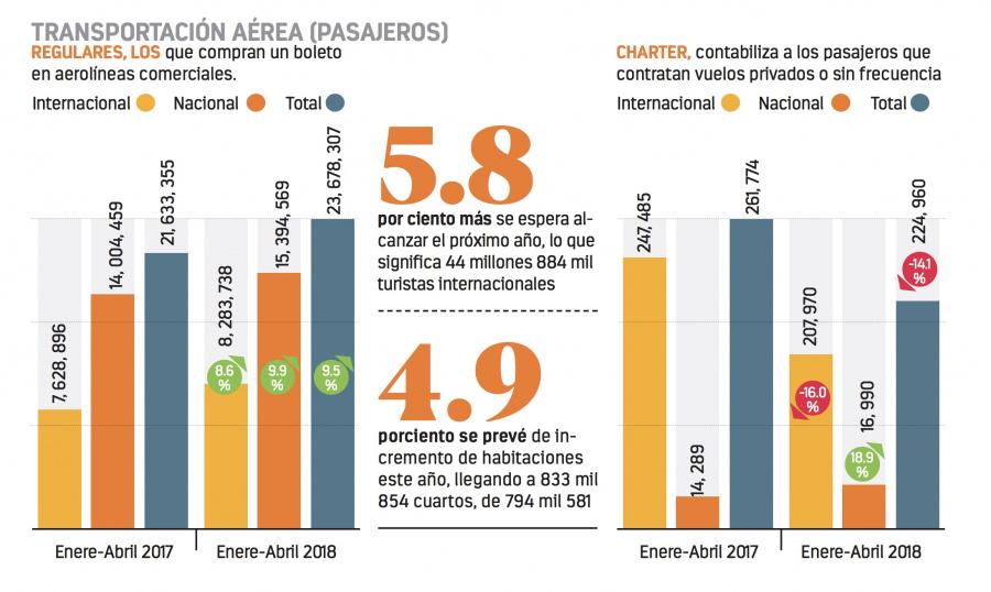 Hoteles crecen 5.5 por ciento anual: Torruco