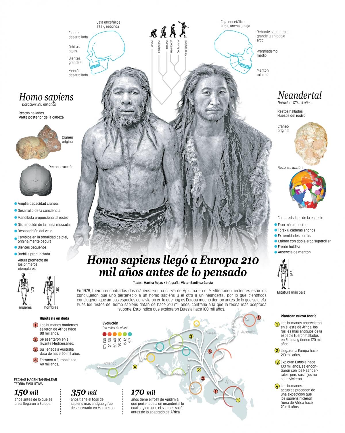 Homo sapiens llegó a Europa 210 mil años antes de lo pensado