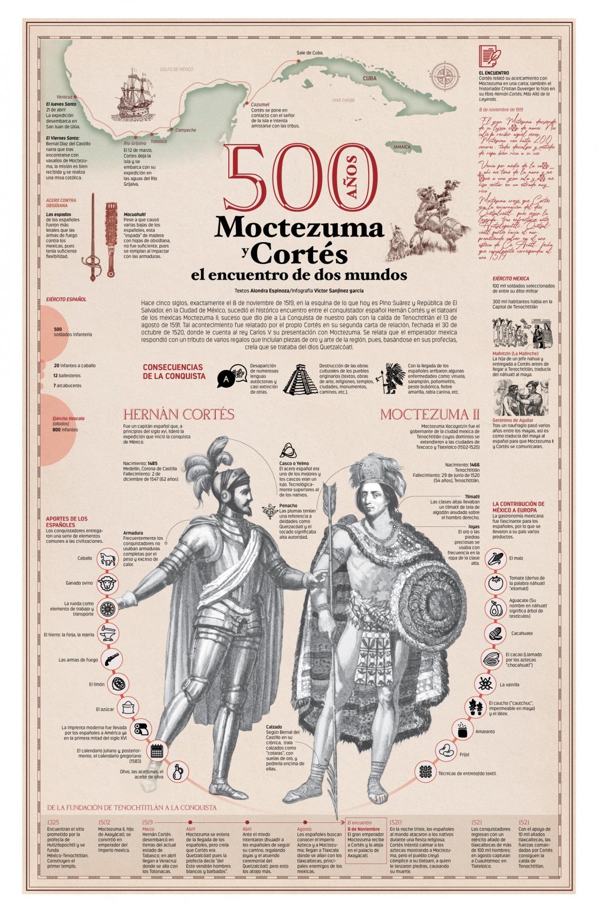Moctezuma y Cortés, el encuentro de dos mundos