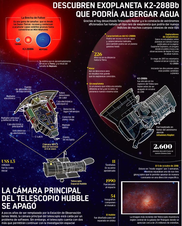 Descubren exoplaneta k2- que podría albergar agua