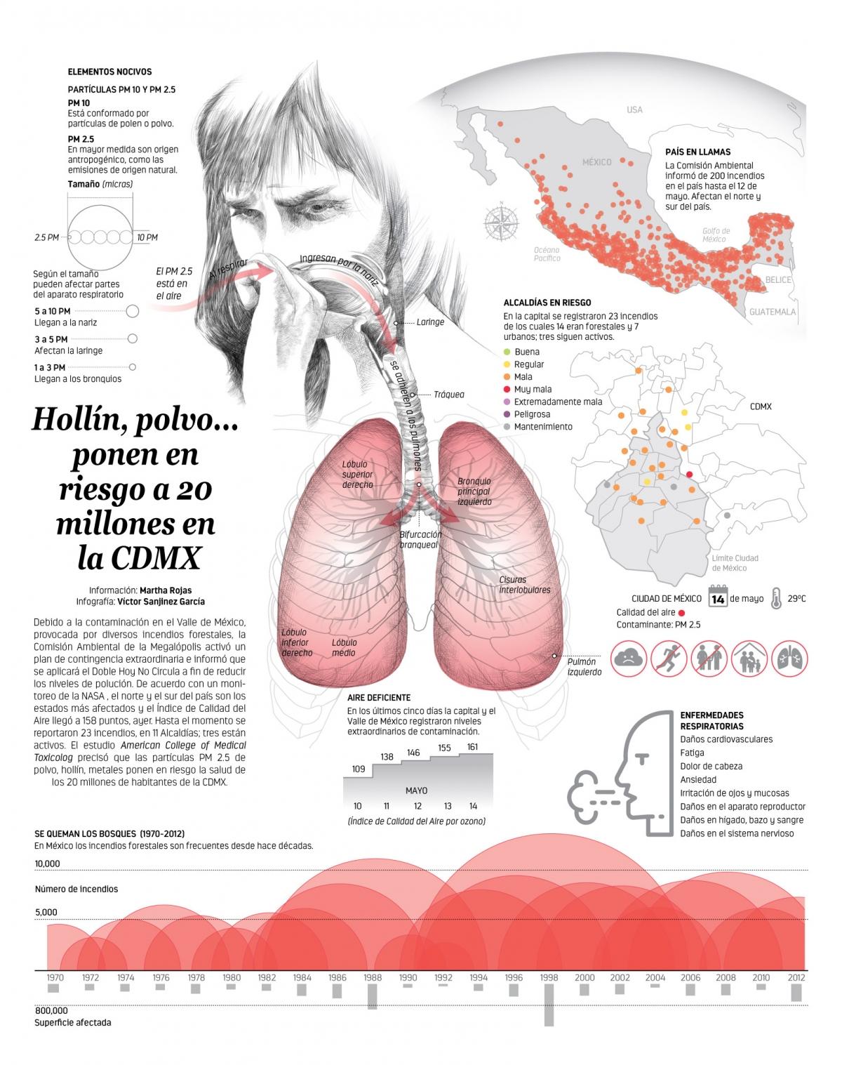 Hollín, polvo... ponen en riesgo a 20 millones en la CDMX