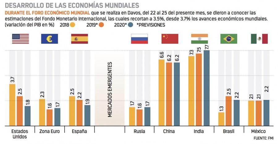 Menor inversión reduce crecimiento de México: FMI