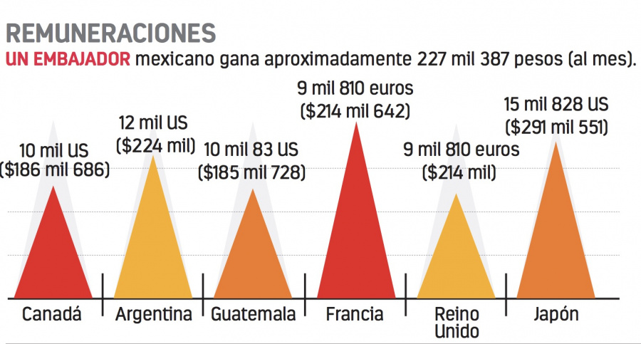 Diplomáticos no tienen ni para la renta por la Ley de Salarios