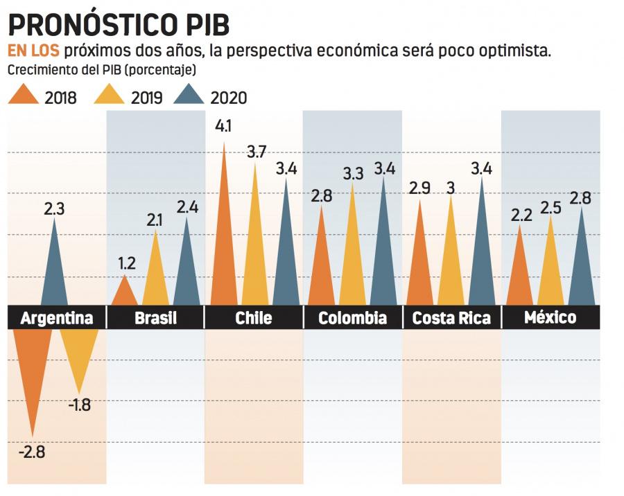 OCDE prevé deterioro en Argentina y Brasil