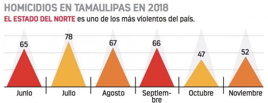 Aumenta a 24 los muertos hallados en Tamaulipas