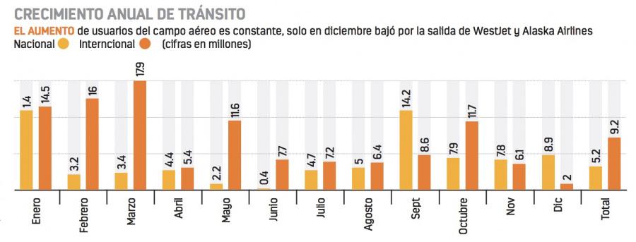 En 2018, saturan AICM con 47.7 millones de pasajeros