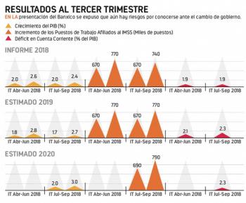 Banxico prevé menor crecimiento nacional