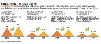 Torruco: menos promoción turística, más divisas