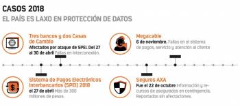 Ciberseguridad, creciente peligro para empresas mexicanas en 2019